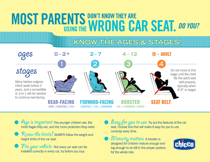 Car Seat Safety   mommy course